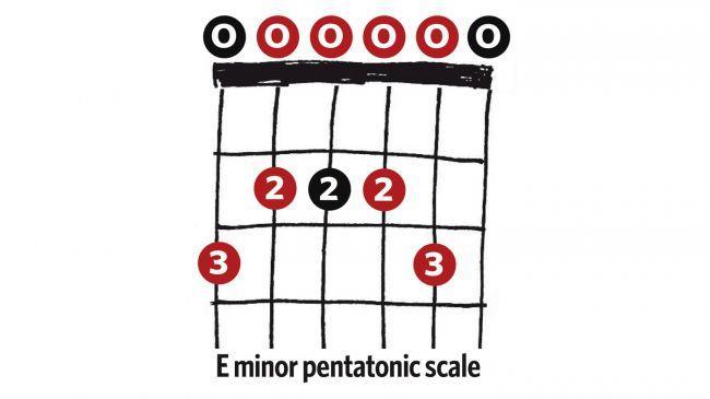 E_Minor_音阶SOLO练习_电吉他教学.jpg